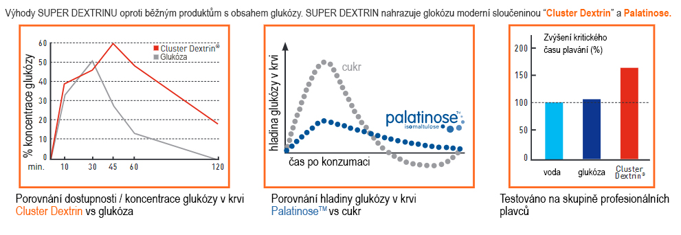 Výhody_superdextrinu