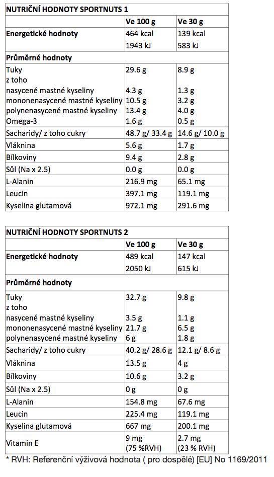 NUTRIČNÍ_HODNOTY_SPORTNUTS_